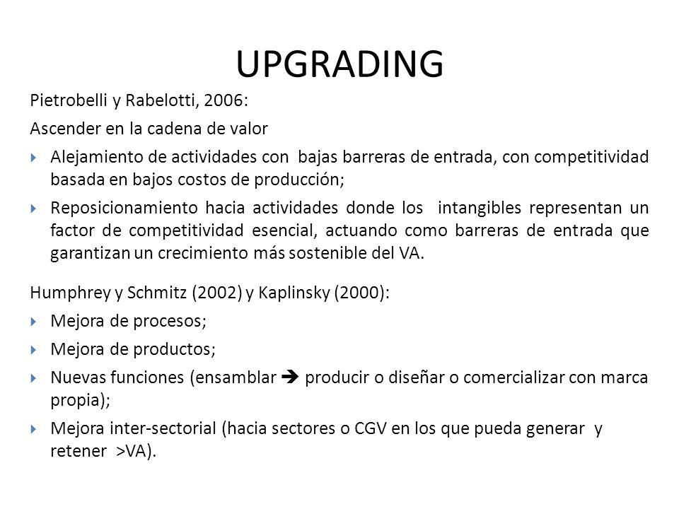UPGRADING Pietrobelli y Rabelotti, 2006: Ascender en la cadena de valor Alejamiento de actividades con bajas barreras de entrada, con competitividad b