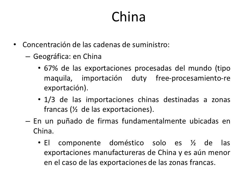 China Concentración de las cadenas de suministro: – Geográfica: en China 67% de las exportaciones procesadas del mundo (tipo maquila, importación duty