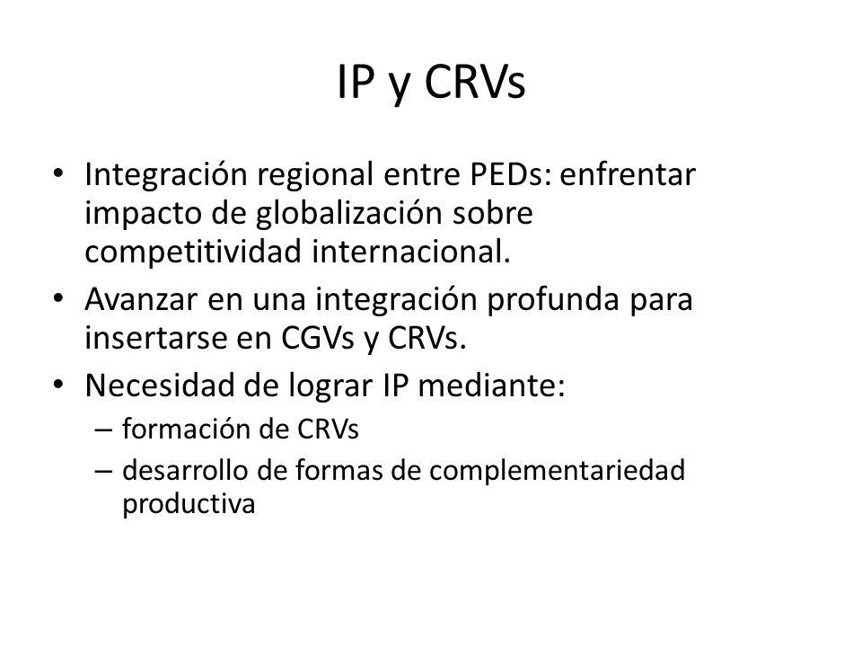 IP y CRVs Integración regional entre PEDs: enfrentar impacto de globalización sobre competitividad internacional. Avanzar en una integración profunda
