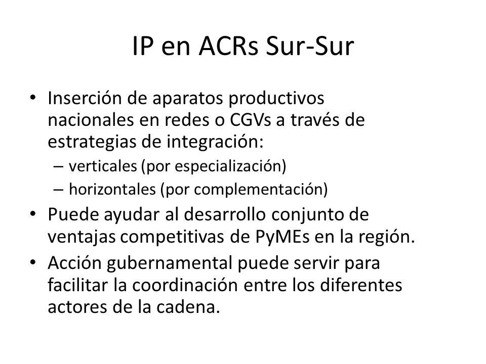 IP en ACRs Sur-Sur Inserción de aparatos productivos nacionales en redes o CGVs a través de estrategias de integración: – verticales (por especializac