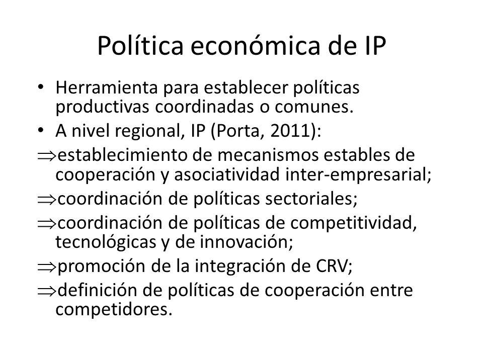 Política económica de IP Herramienta para establecer políticas productivas coordinadas o comunes. A nivel regional, IP (Porta, 2011): establecimiento