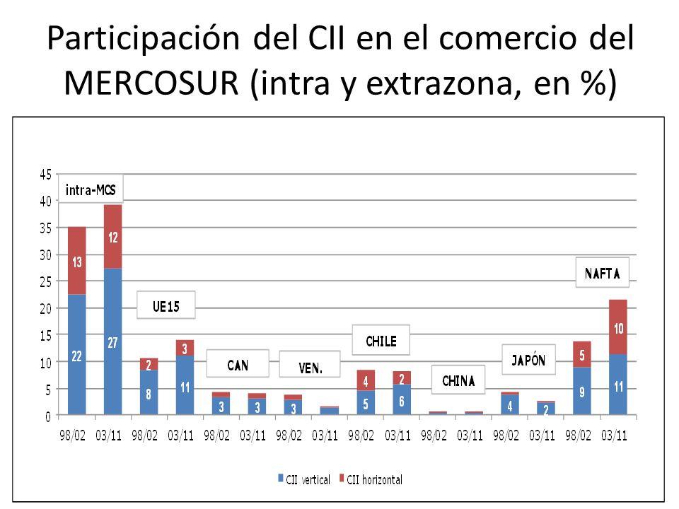 Participación del CII en el comercio del MERCOSUR (intra y extrazona, en %) 23
