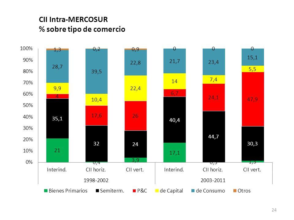 CII Intra-MERCOSUR % sobre tipo de comercio 24