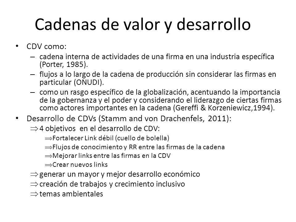 Cadenas de valor y desarrollo CDV como: – cadena interna de actividades de una firma en una industria específica (Porter, 1985). – flujos a lo largo d