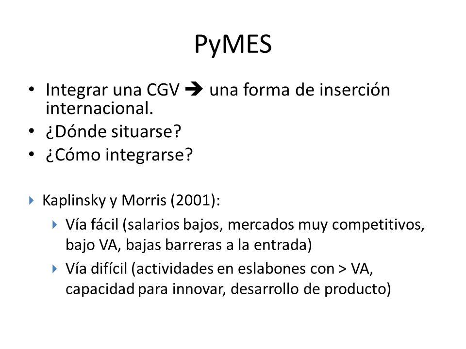 PyMES Integrar una CGV una forma de inserción internacional. ¿Dónde situarse? ¿Cómo integrarse? Kaplinsky y Morris (2001): Vía fácil (salarios bajos,