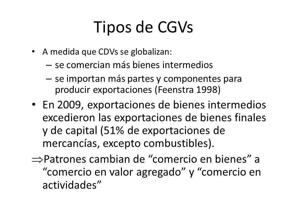 Tipos de CGVs A medida que CDVs se globalizan: – se comercian más bienes intermedios – se importan más partes y componentes para producir exportacione