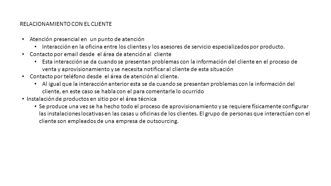 RELACIONAMIENTO CON EL CLIENTE Atención presencial en un punto de atención Interacción en la oficina entre los clientes y los asesores de servicio esp