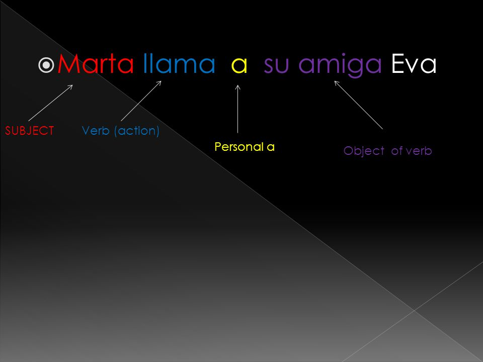 Marta llama a su amiga Eva SUBJECTVerb (action) Personal a Object of verb