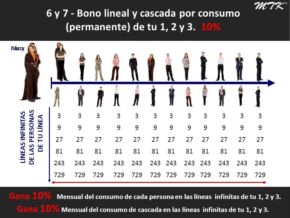 6 y 7 - Bono lineal y cascada por consumo (permanente) de tu 1, 2 y 3. 10% Luis 1024 … 3 9 27 81 243 729 LÍNEAS INFINITAS DE LAS PERSONAS DE TU LÍNEA