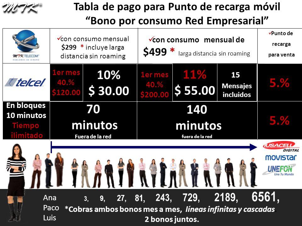 Ana Paco Luis 3, 9, 27, 81, 243, 729, 2189, 6561, Punto de recarga para venta con consumo mensual de $499 * larga distancia sin roaming 11% $ 55.00 15Mensajesincluidos 5.% 140 minutos minutos fuera de la red 5.% Tabla de pago para Punto de recarga móvil Bono por consumo Red Empresarial *Cobras ambos bonos mes a mes, líneas infinitas y cascadas.