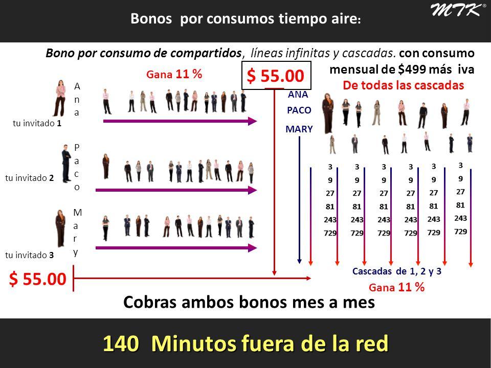 AnaAna PacoPaco MaryMary tu invitado 1 tu invitado 2 tu invitado 3 LuisLuis ANA PACO MARY Bonos por consumos tiempo aire : Bono por consumo de compartidos, líneas infinitas y cascadas.