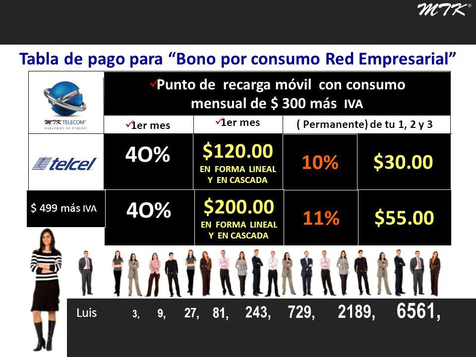 Luis 3, 9, 27, 81, 243, 729, 2189, 6561, 4O%$120.00 EN FORMA LINEAL Y EN CASCADA $30.00 10% Tabla de pago para Bono por consumo Red Empresarial Punto de Venta Red Empresarial.