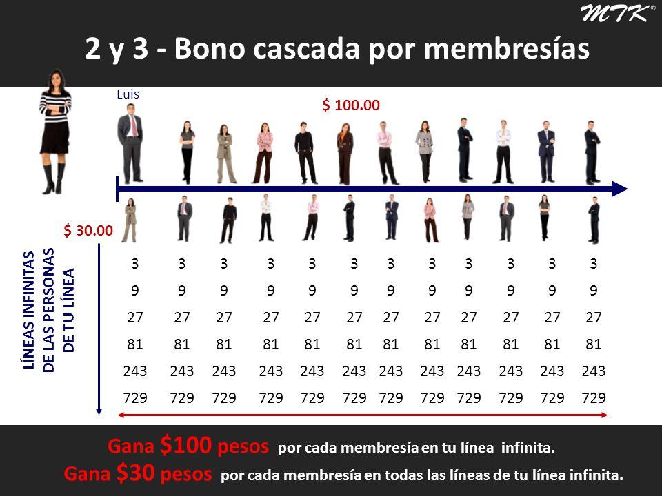 2 y 3 - Bono cascada por membresías Luis 1024 … LÍNEAS INFINITAS DE LAS PERSONAS DE TU LÍNEA Luis Gana $100 pesos por cada membresía en tu línea infinita.