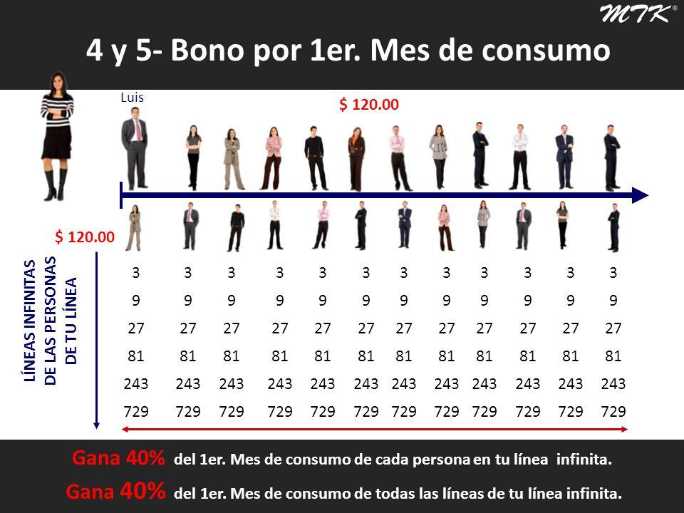 4 y 5- Bono por 1er. Mes de consumo Luis 1024 … LÍNEAS INFINITAS DE LAS PERSONAS DE TU LÍNEA Luis Gana 40% del 1er. Mes de consumo de cada persona en