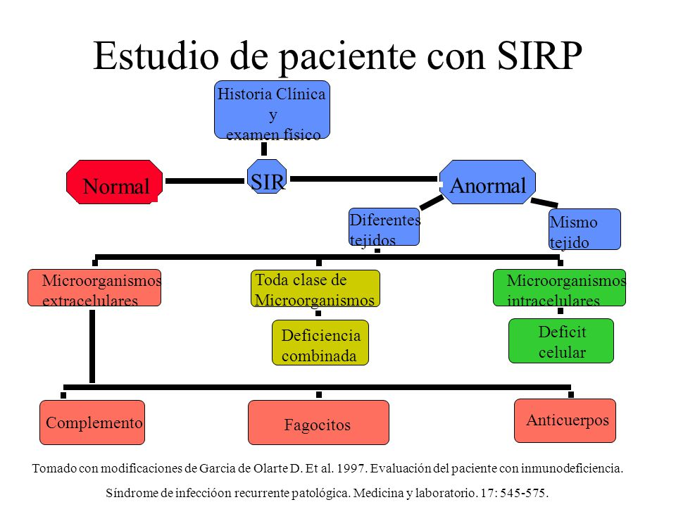 Estudio de paciente con SIRP Mismo tejido Toda clase de Microorganismos Historia Clínica y examen físico SIR Normal Anormal Diferentes tejidos Microor