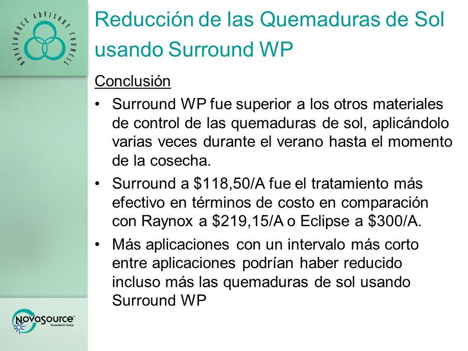 Reducción de las Quemaduras de Sol usando Surround WP Conclusión Surround WP fue superior a los otros materiales de control de las quemaduras de sol, aplicándolo varias veces durante el verano hasta el momento de la cosecha.