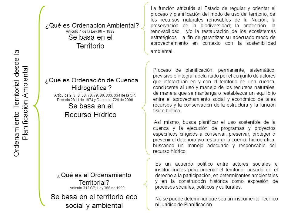 Ordenamiento Territorial desde la Planificación Ambiental ¿Qué es un Plan de Desarrollo.