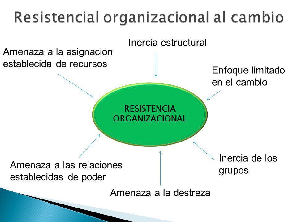 RESISTENCIA ORGANIZACIONAL Amenaza a la asignación establecida de recursos Inercia estructural Enfoque limitado en el cambio Inercia de los grupos Amenaza a las relaciones establecidas de poder Amenaza a la destreza