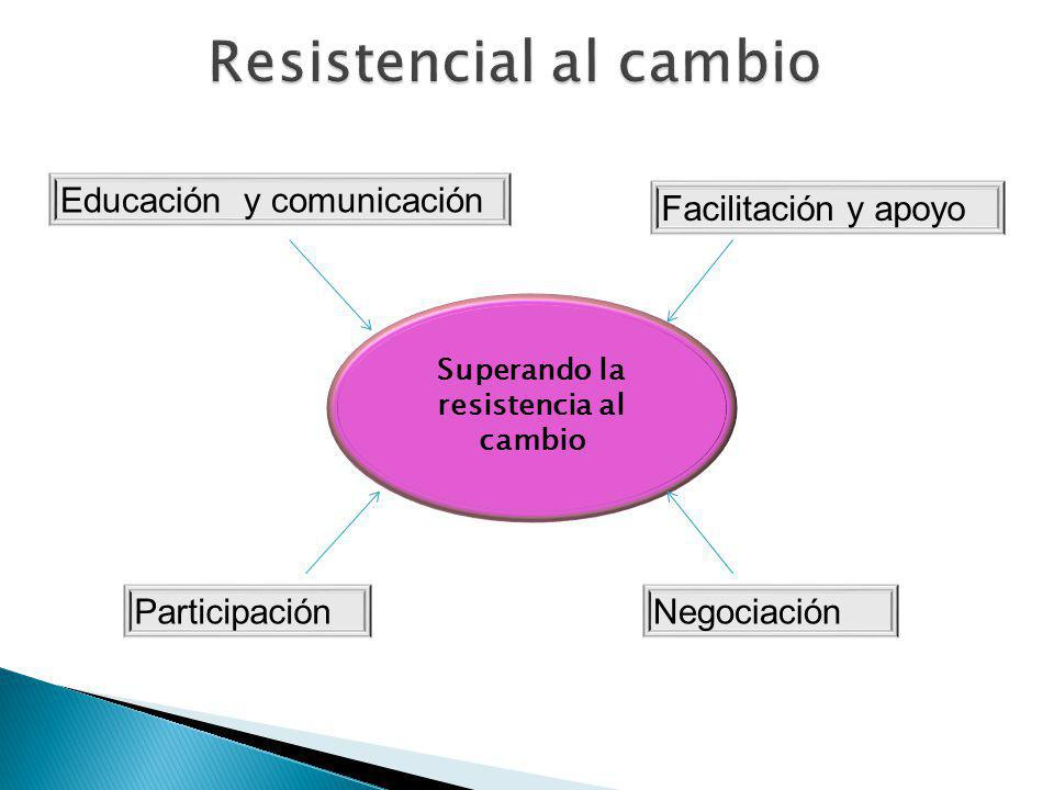 Superando la resistencia al cambio Educación y comunicación Participación Facilitación y apoyo Negociación