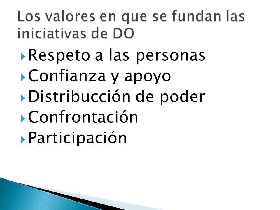 Respeto a las personas Confianza y apoyo Distribucción de poder Confrontación Participación