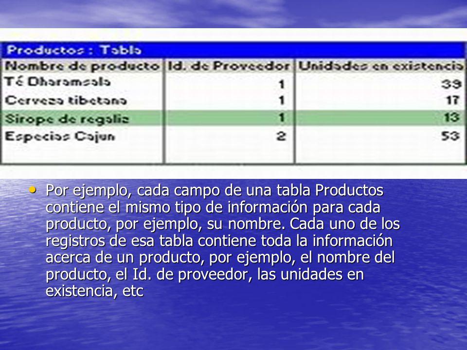 Por ejemplo, cada campo de una tabla Productos contiene el mismo tipo de información para cada producto, por ejemplo, su nombre. Cada uno de los regis