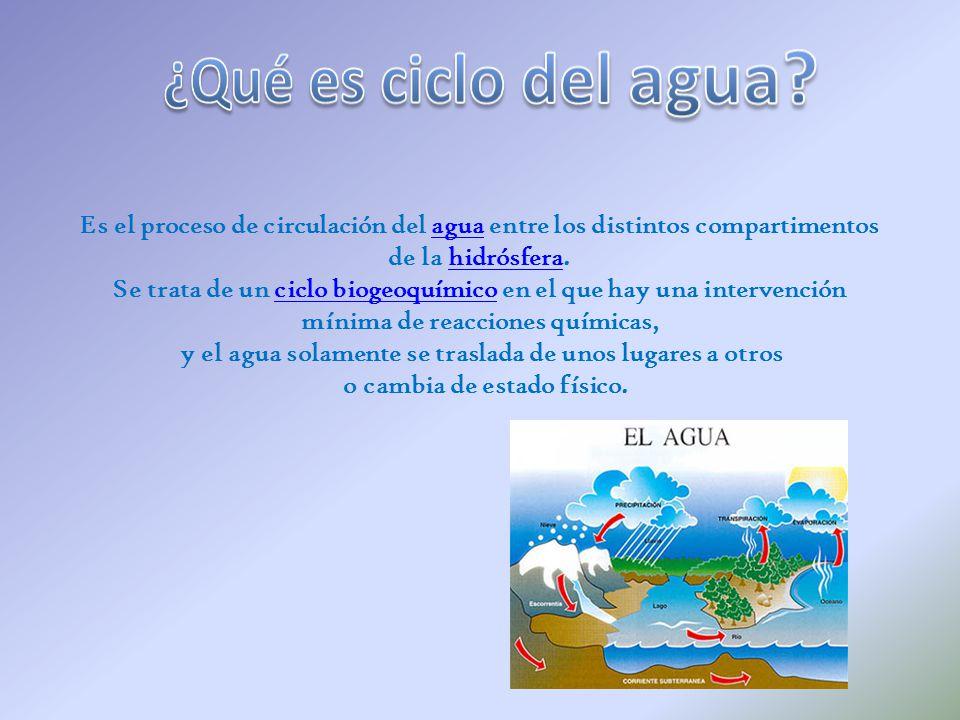 Es el proceso de circulación del agua entre los distintos compartimentosagua de la hidrósfera.hidrósfera Se trata de un ciclo biogeoquímico en el que