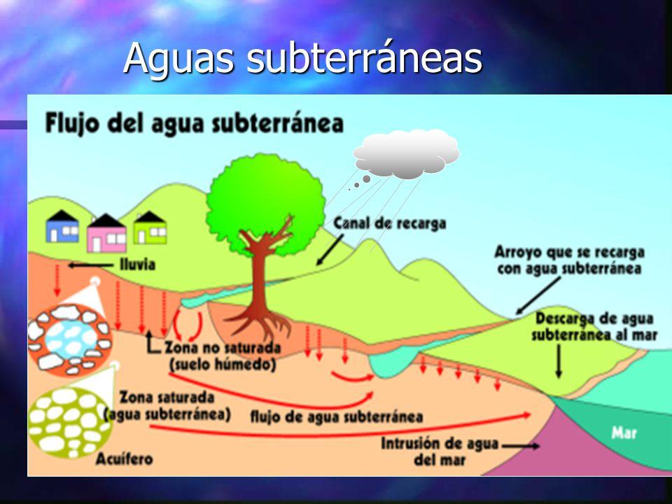 Aguas subterráneas
