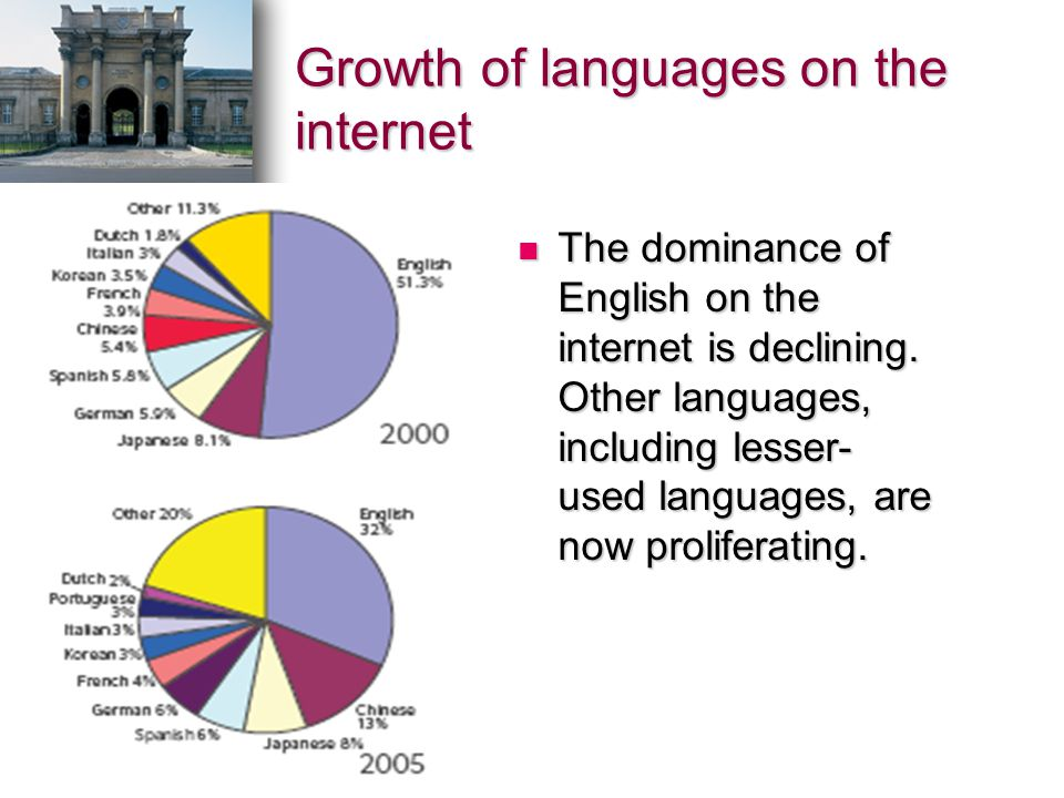 Growth of languages on the internet The dominance of English on the internet is declining. Other languages, including lesser- used languages, are now