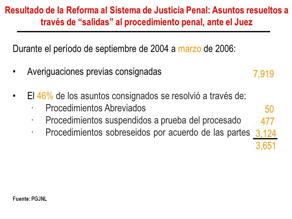 7,919 50 477 3,124 3,651 Durante el período de septiembre de 2004 a marzo de 2006: Fuente: PGJNL Averiguaciones previas consignadas El 46% de los asun