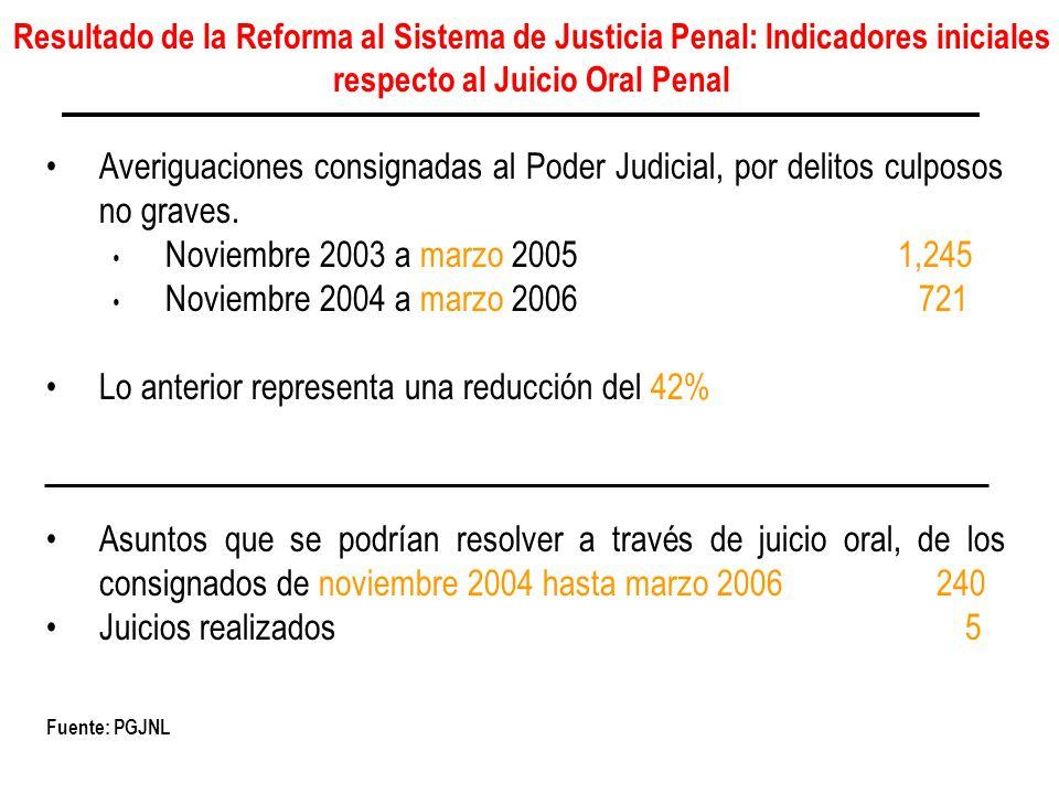 Resultado de la Reforma al Sistema de Justicia Penal: Indicadores iniciales respecto al Juicio Oral Penal Averiguaciones consignadas al Poder Judicial