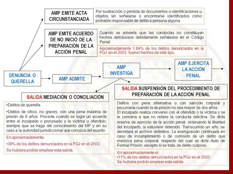 DENUNCIA O QUERELLA AMP ADMITE SALIDA MEDIACIÓN O CONCILIACIÓN AMP EMITE ACTA CIRCUNSTANCIADA SALIDA SUSPENSIÓN DEL PROCEDIMIENTO DE PREPARACIÓN DE LA