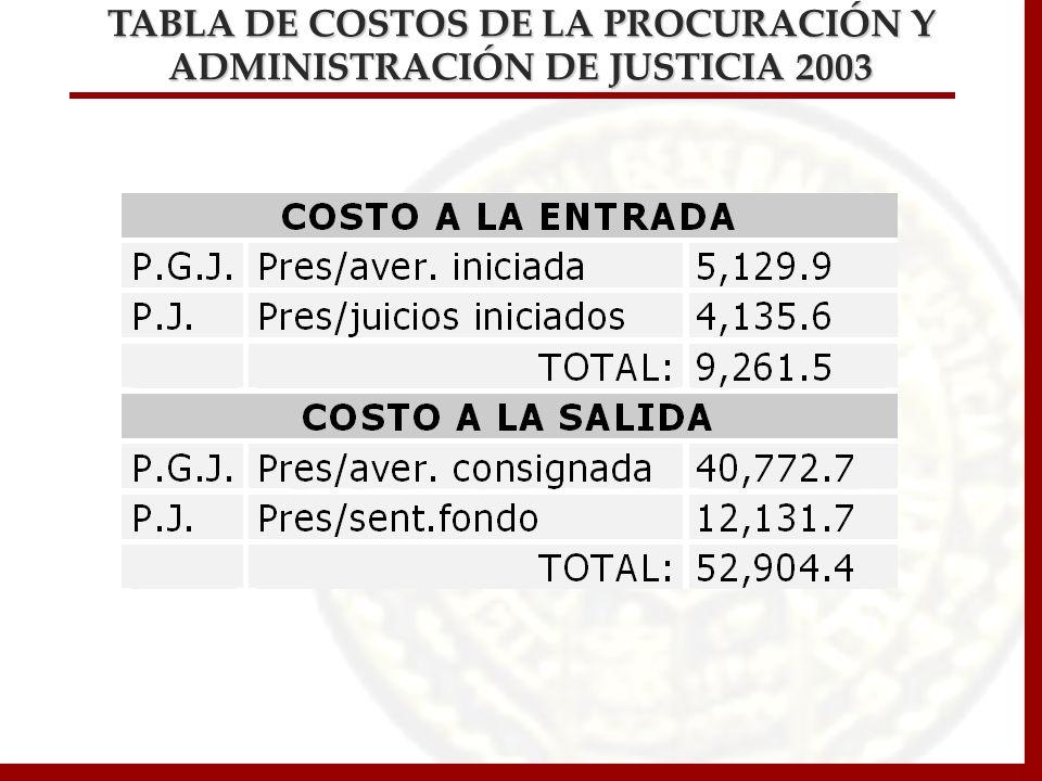 TABLA DE COSTOS DE LA PROCURACIÓN Y ADMINISTRACIÓN DE JUSTICIA 2003