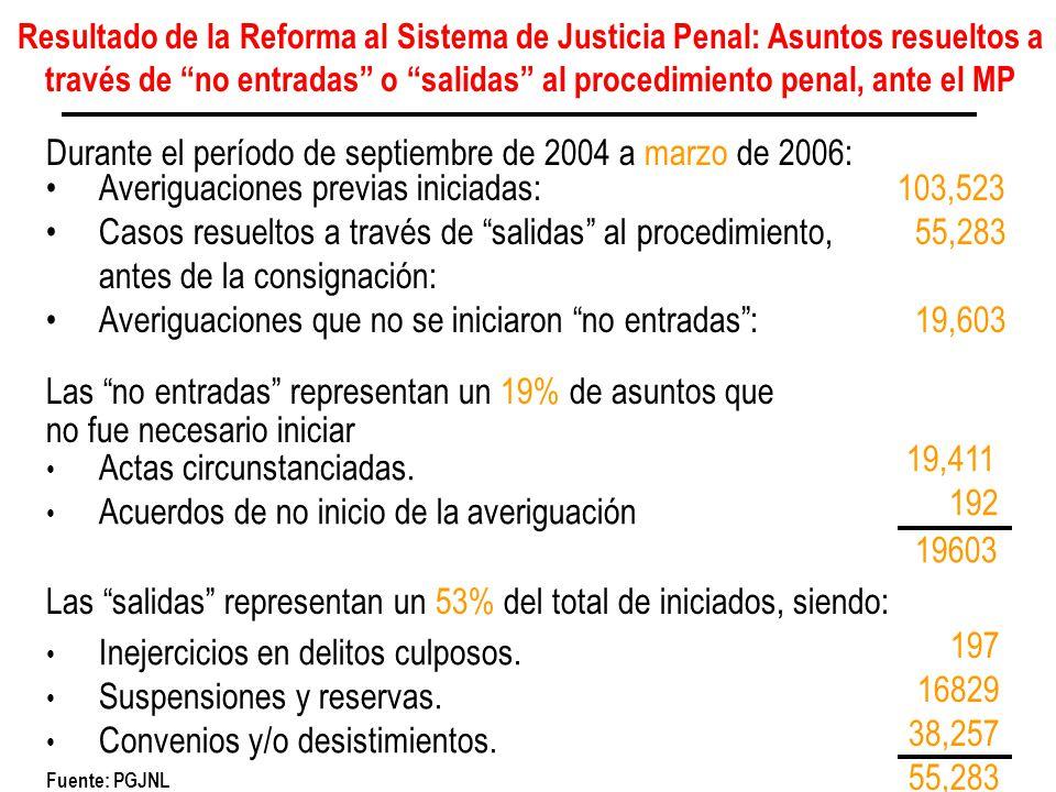 Durante el período de septiembre de 2004 a marzo de 2006: Las no entradas representan un 19% de asuntos que no fue necesario iniciar Las salidas repre