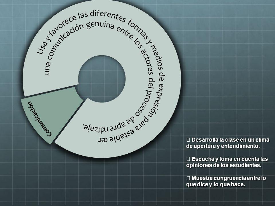 Desarrolla la clase en un clima de apertura y entendimiento. Escucha y toma en cuenta las opiniones de los estudiantes. Muestra congruencia entre lo q