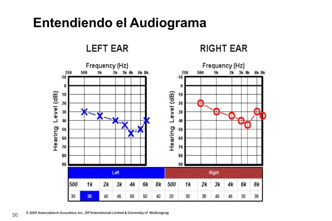 50. © 2009 Associates in Acoustics, Inc, BP International Limited & University of Wollongong Entendiendo el Audiograma