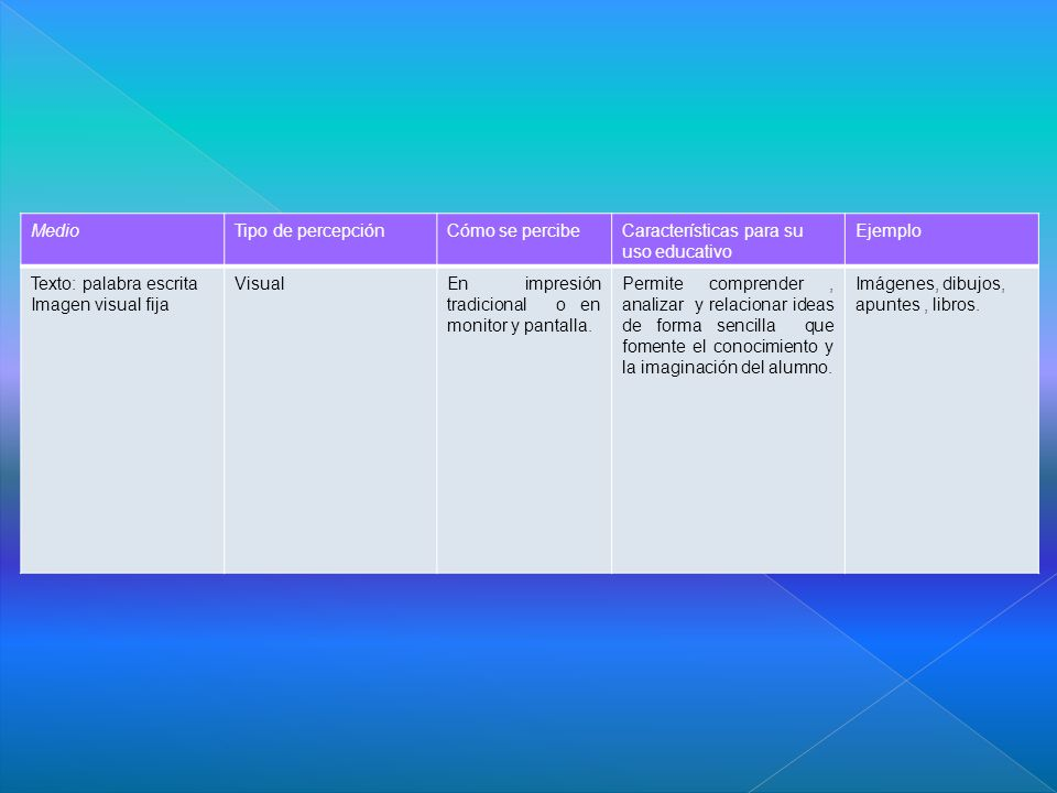 MedioTipo de percepciónCómo se percibeCaracterísticas para su uso educativo Ejemplo Texto: palabra escrita Imagen visual fija VisualEn impresión tradicional o en monitor y pantalla.