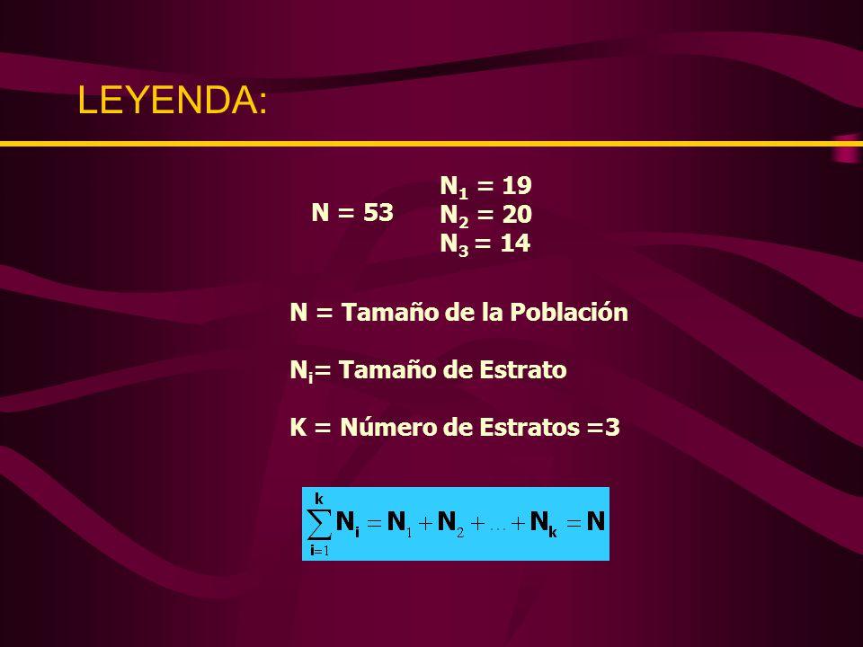 DISEÑO DE MUESTREO ESTRATIFICADO X X X Y Y Y Z Y X X X X Y Z Y Z Y Z Y Y Y X Z X Z Y Z Z X Y Y Z X X Z Y X X Y Z X Y Z X Y X X X Y Y Z Z Y XXXXX XXXXXXXXX XXXXX Y Y Y Y Y Y Y Y Y Y Y Z Z Z Z Z Z Z N = 53 N 1 = 19 N 2 = 20 N 3 = 14