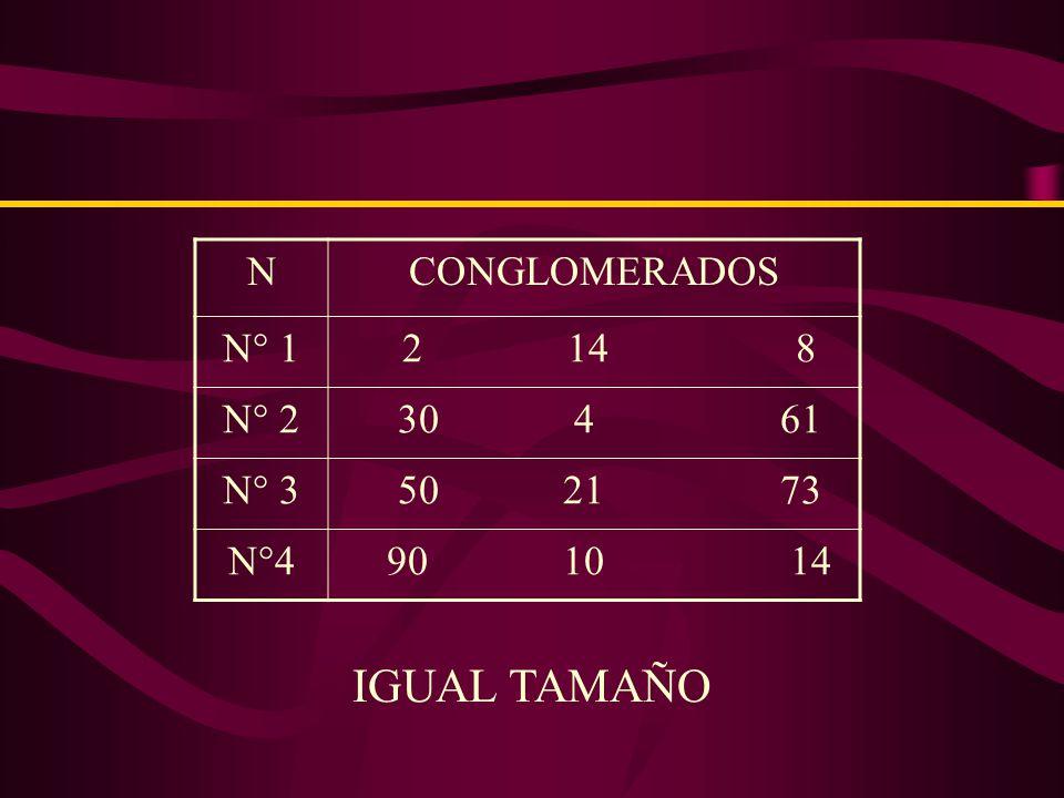 TIPOS DE MUESTREO POR CONGLOMERADOS : MUESTREO DE CONGLOMERADOS DE IGUAL TAMAÑO.