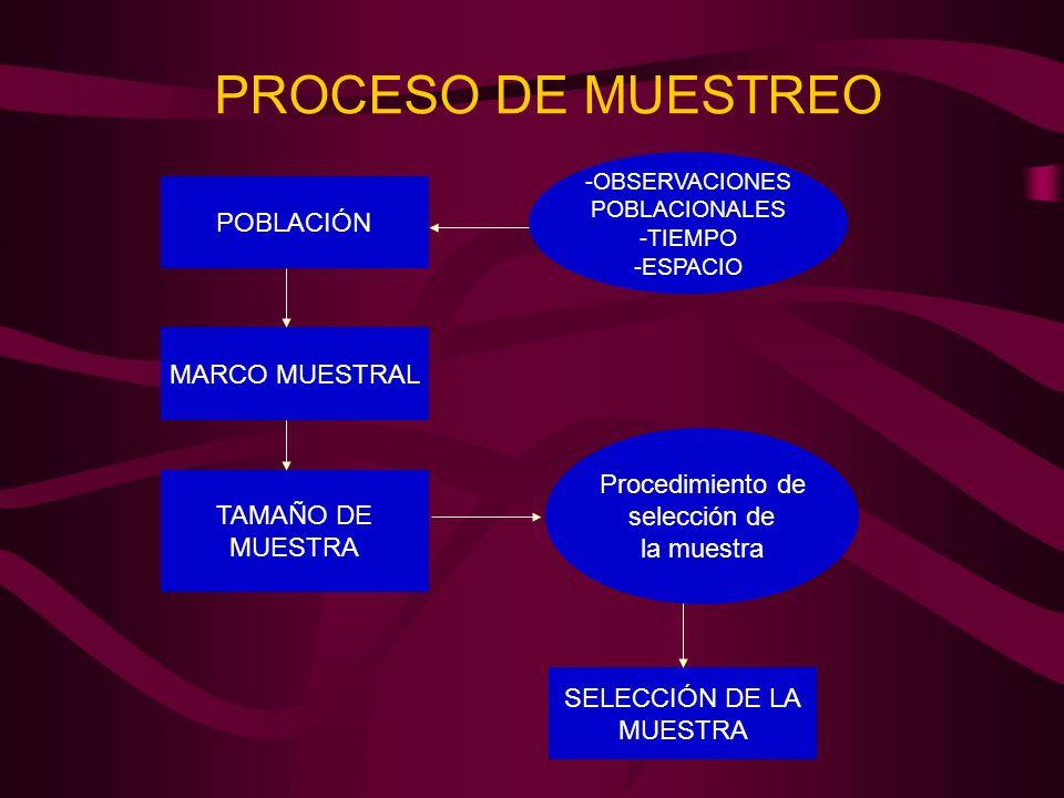 PROCESO DE MUESTREO POBLACIÓN -OBSERVACIONES POBLACIONALES -TIEMPO -ESPACIO MARCO MUESTRAL TAMAÑO DE MUESTRA SELECCIÓN DE LA MUESTRA Procedimiento de selección de la muestra