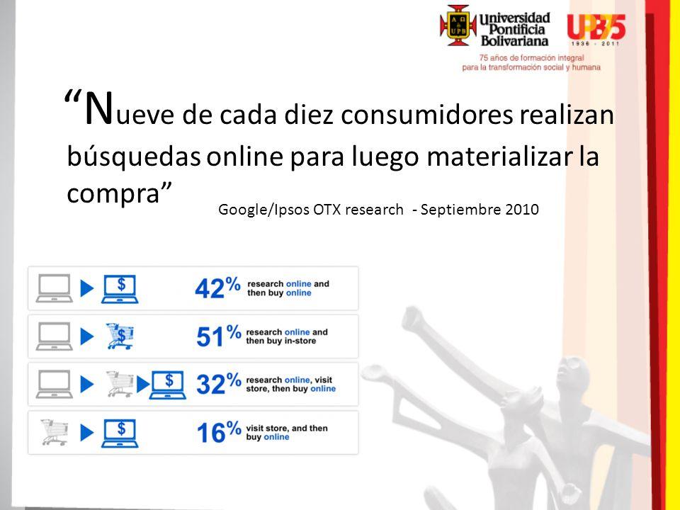 N ueve de cada diez consumidores realizan búsquedas online para luego materializar la compra Google/Ipsos OTX research - Septiembre 2010