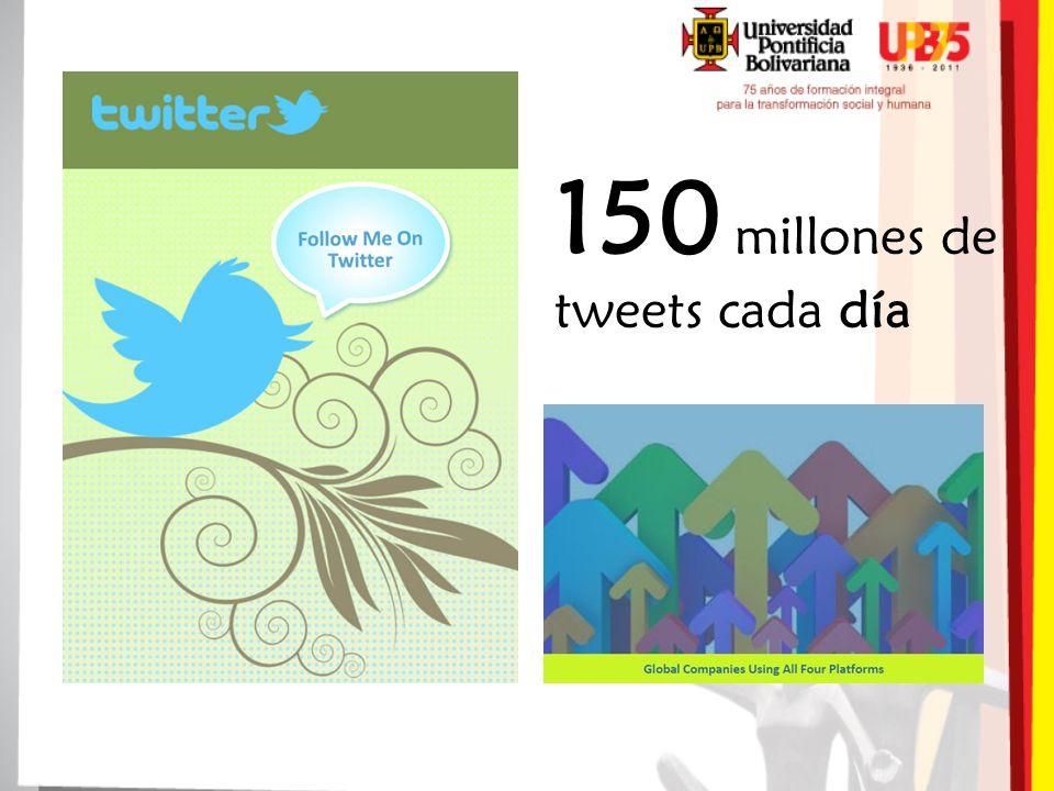 150 millones de tweets cada día