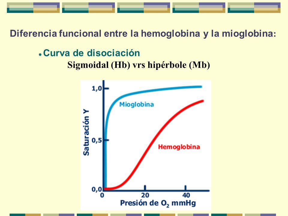 Diferencia funcional entre la hemoglobina y la mioglobina : Curva de disociación Sigmoidal (Hb) vrs hipérbole (Mb)
