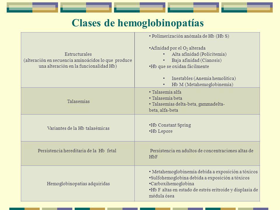 Estructurales (alteración en secuencia aminoácidos lo que produce una alteración en la funcionalidad Hb) Polimerización anómala de Hb (Hb S) Afinidad por el O 2 alterada Alta afinidad (Policitemia) Baja afinidad (Cianosis) Hb que se oxidan fácilmente Inestables (Anemia hemolítica) Hb M (Metahemoglobinemia) Talasemias Talasemia alfa Talasemia beta Talasemias delta-beta, gammadelta- beta, alfa-beta Variantes de la Hb talasémicas Hb Constant Spring Hb Lepore Persistencia hereditaria de la Hb fetal Persistencia en adultos de concentraciones altas de HbF Hemoglobinopatías adquiridas Metahemoglobinemia debida a exposición a tóxicos Sulfohemoglobina debida a exposición a tóxicos Carboxihemoglobina Hb F altas en estado de estrés eritroide y displasia de médula ósea Clases de hemoglobinopatías