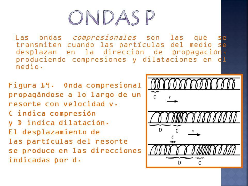 Las ondas compresionales son las que se transmiten cuando las partículas del medio se desplazan en la dirección de propagación, produciendo compresiones y dilataciones en el medio.