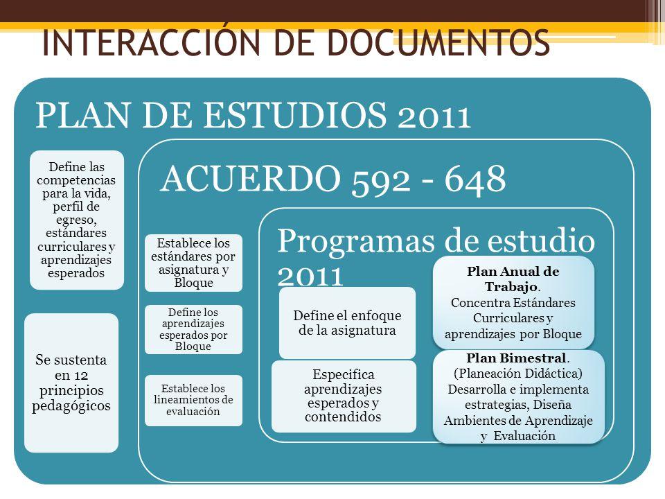INTERACCIÓN DE DOCUMENTOS PLAN DE ESTUDIOS 2011 Define las competencias para la vida, perfil de egreso, estándares curriculares y aprendizajes esperad