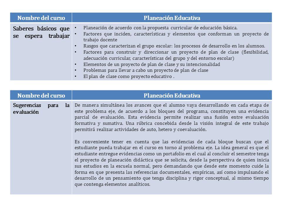 Nombre del cursoPlaneación Educativa Saberes básicos que se espera trabajar Planeación de acuerdo con la propuesta curricular de educación básica. Fac