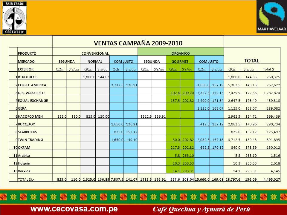 www.cecovasa.com.pe Café Quechua y Aymará de Perú VENTAS CAMPAÑA 2009-2010 PRODUCTOCONVENCIONALORGANICO TOTAL MERCADOSEGUNDANORMALCOM JUSTOSEGUNDAGOUR