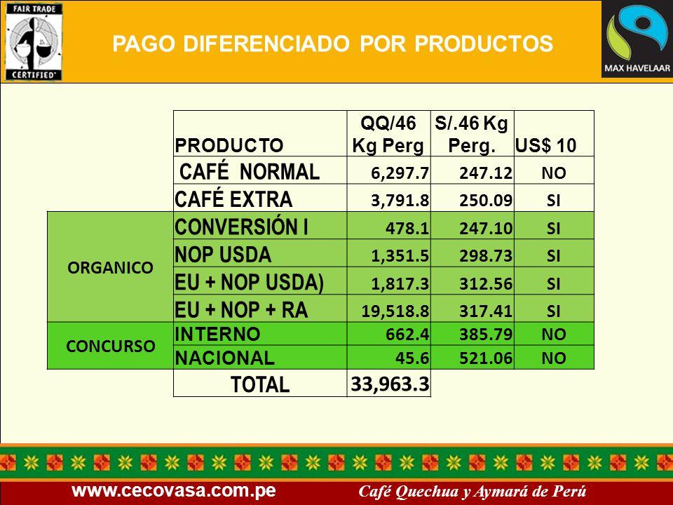 www.cecovasa.com.pe Café Quechua y Aymará de Perú PRODUCTO QQ/46 Kg Perg S/.46 Kg Perg.US$ 10 CAFÉ NORMAL 6,297.7247.12NO CAFÉ EXTRA 3,791.8250.09SI O