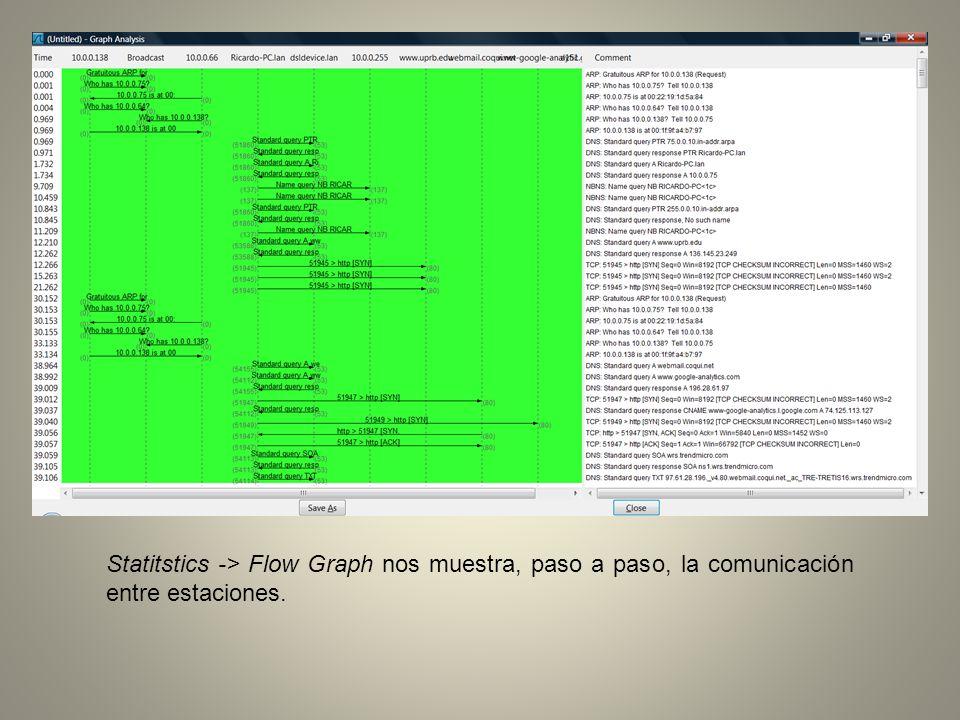 Statitstics -> Flow Graph nos muestra, paso a paso, la comunicación entre estaciones.