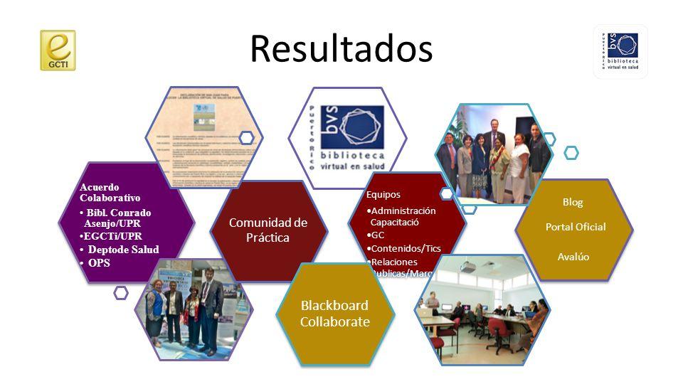 Resultados El trabajo de investigación se ha concentrado en la creación y el desarrollo de la Comunidad de Práctica, y la elaboración de dos productos principales: Una bitácora (blog) y el Portal oficial de la BVS de Puerto Rico.